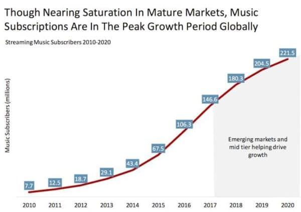midia streaming stats 2017 - 2018